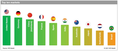 IHS_Markit_Renewables_Investment_Ranking